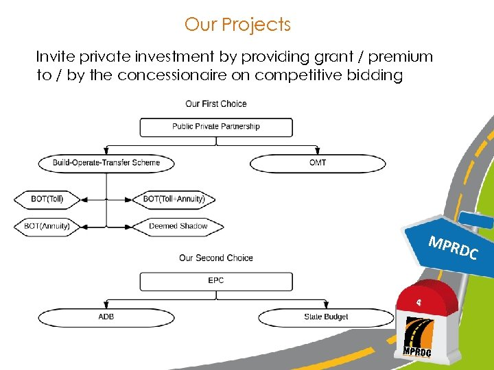 Our Projects Invite private investment by providing grant / premium to / by the