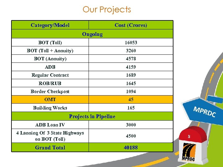 Our Projects Category/Model Cost (Crores) Ongoing BOT (Toll) 16053 BOT (Toll + Annuity) 3260