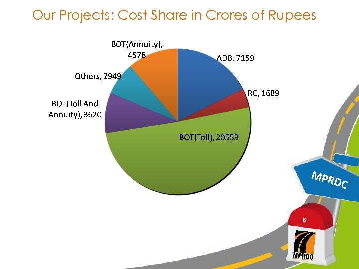Our Projects: Cost Share in Crores of Rupees MPR 6 DC