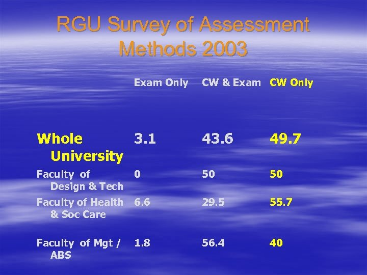RGU Survey of Assessment Methods 2003 Exam Only CW & Exam CW Only Whole