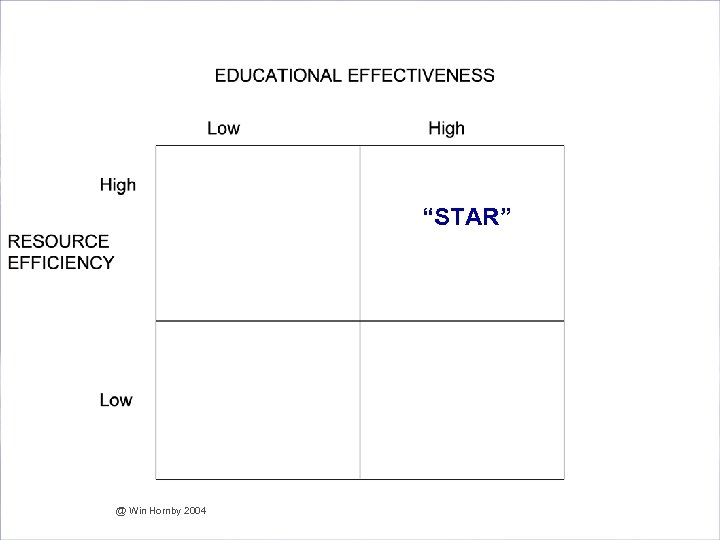 "Are we Effective and Efficient in our Assessment? ""STAR"" @ Win Hornby 2004"