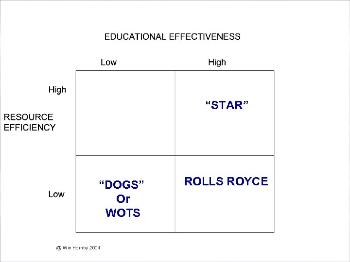 "Are we Effective and Efficient in our Assessment? ""STAR"" ""DOGS"" Or WOTS @ Win"