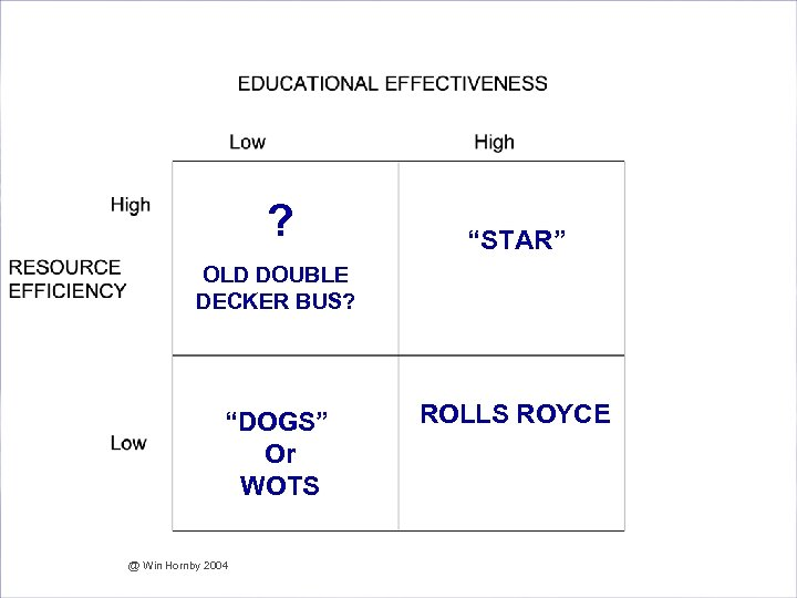 "Are we Effective and Efficient in our Assessment? ? ""STAR"" OLD DOUBLE DECKER BUS?"