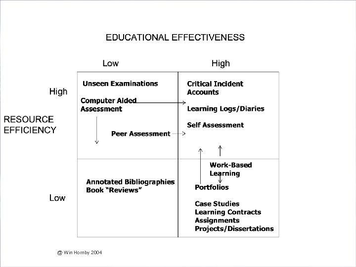 Are we Effective and Efficient in our Assessment? @ Win Hornby 2004