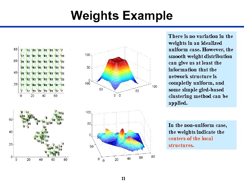 Weights Example There is no variation in the weights in an idealized uniform case.