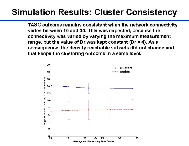 Simulation Results: Cluster Consistency TASC outcome remains consistent when the network connectivity varies between