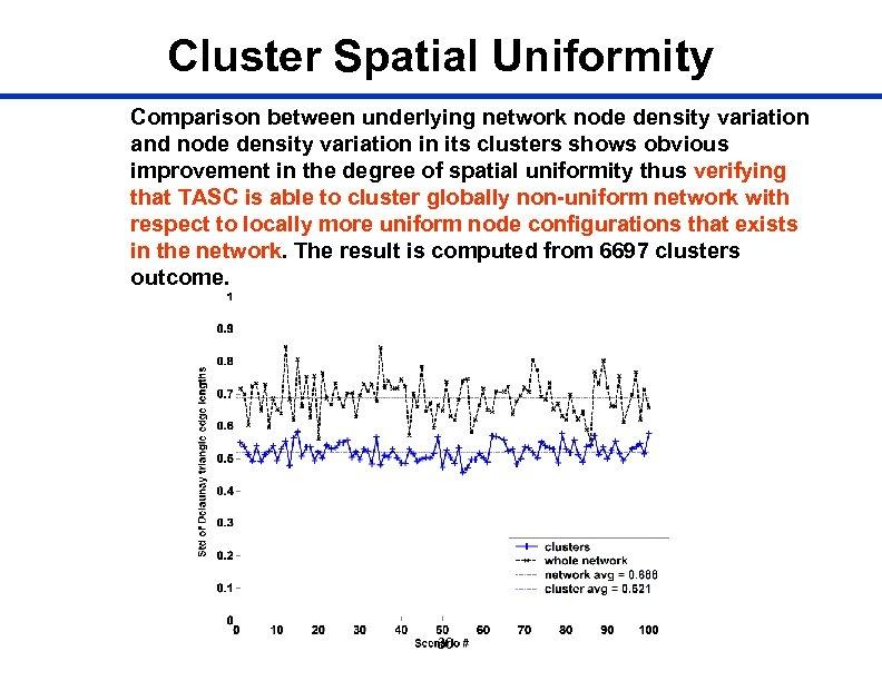 Cluster Spatial Uniformity Comparison between underlying network node density variation and node density variation