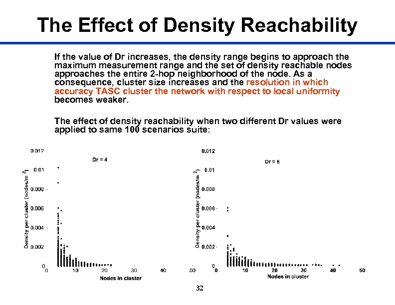 The Effect of Density Reachability If the value of Dr increases, the density range