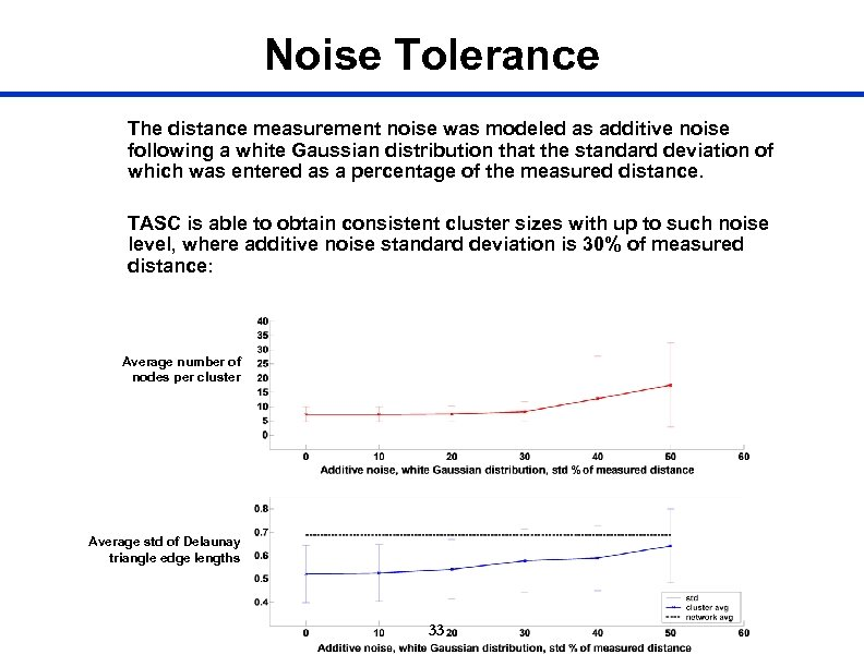 Noise Tolerance The distance measurement noise was modeled as additive noise following a white