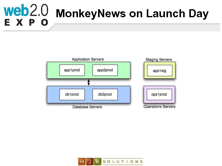 Monkey. News on Launch Day