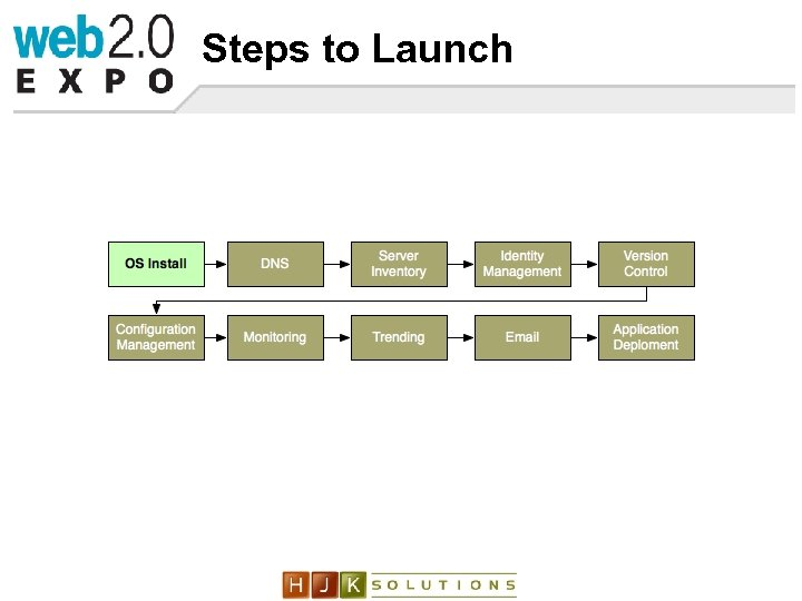 Steps to Launch