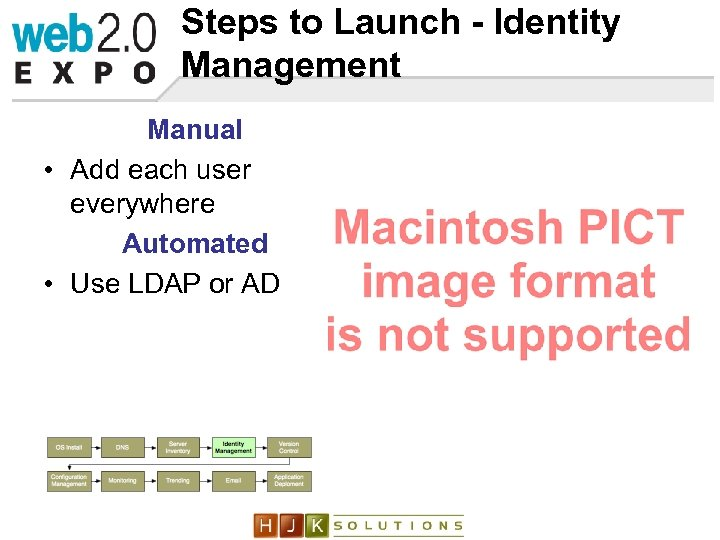 Steps to Launch - Identity Management Manual • Add each user everywhere Automated •