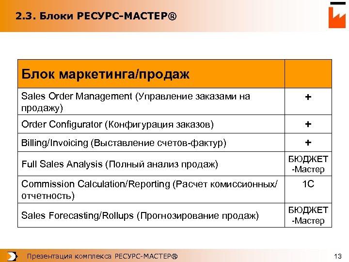 2. 3. Блоки РЕСУРС-МАСТЕР® Блок маркетинга/продаж Sales Order Management (Управление заказами на продажу) +