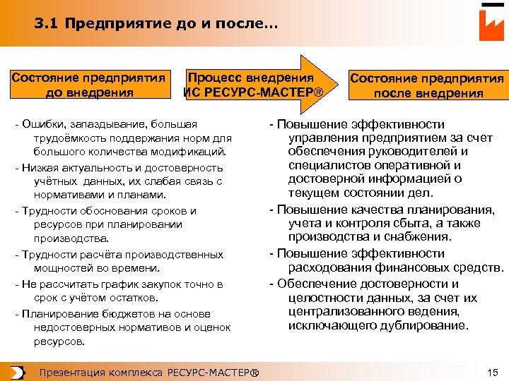 3. 1 Предприятие до и после… Состояние предприятия до внедрения Процесс внедрения ИС РЕСУРС-МАСТЕР®