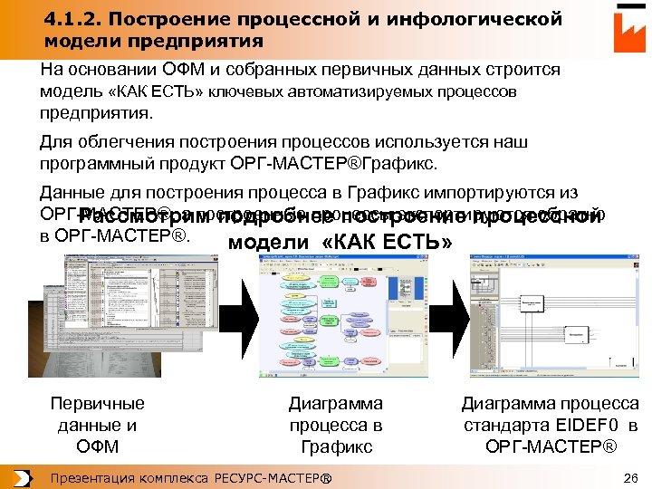 4. 1. 2. Построение процессной и инфологической модели предприятия На основании ОФМ и собранных