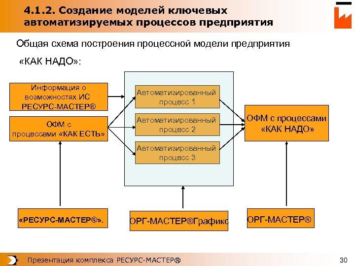 4. 1. 2. Создание моделей ключевых автоматизируемых процессов предприятия Общая схема построения процессной модели