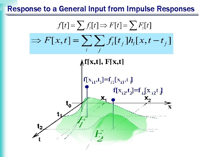 Response to a General Input from Impulse Responses
