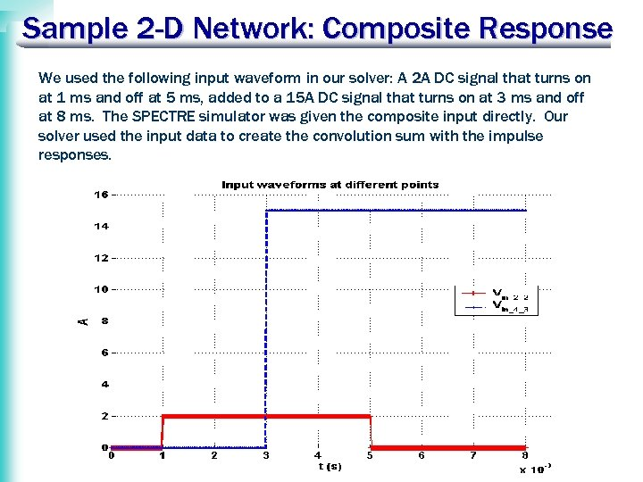 Sample 2 -D Network: Composite Response We used the following input waveform in our