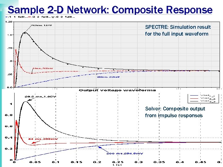 Sample 2 -D Network: Composite Response SPECTRE: Simulation result for the full input waveform