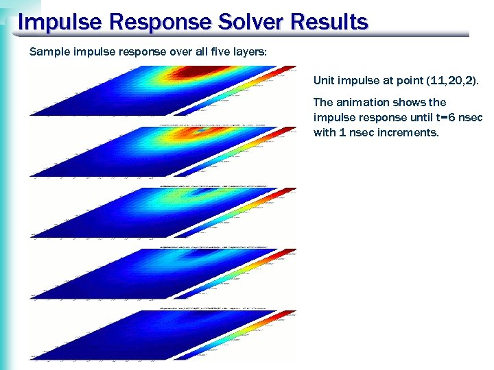 Impulse Response Solver Results Sample impulse response over all five layers: Unit impulse at