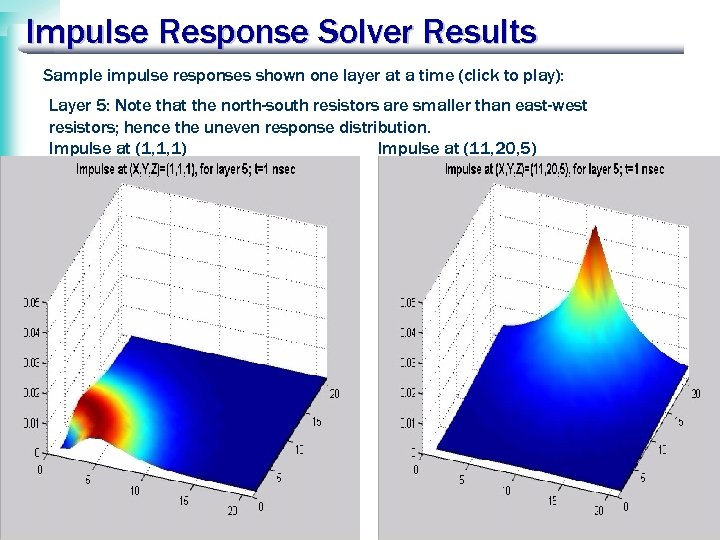Impulse Response Solver Results Sample impulse responses shown one layer at a time (click