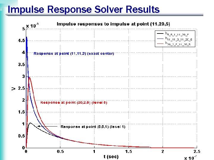 Impulse Response Solver Results