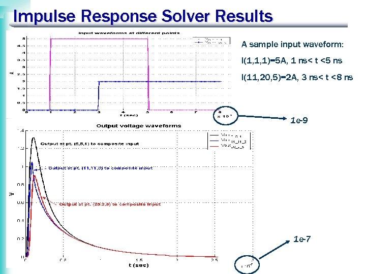 Impulse Response Solver Results A sample input waveform: I(1, 1, 1)=5 A, 1 ns<