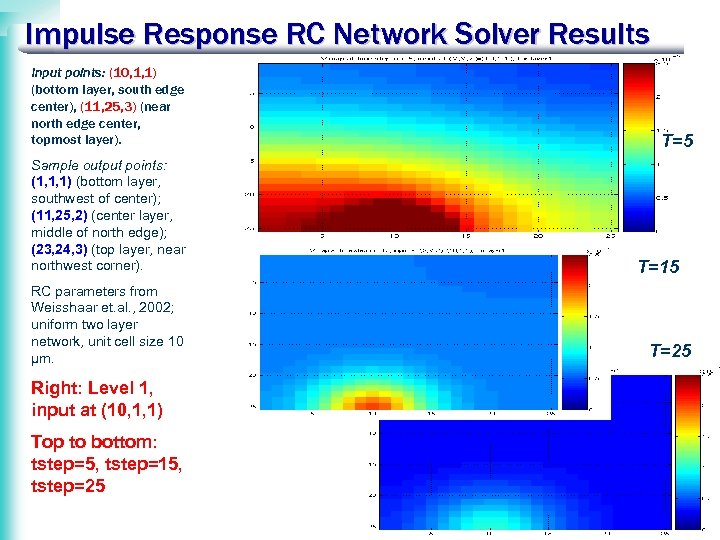 Impulse Response RC Network Solver Results Input points: (10, 1, 1) (bottom layer, south