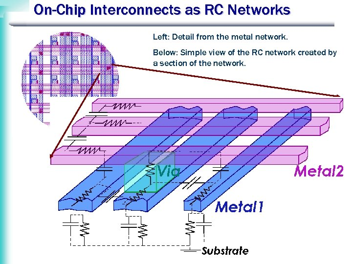 On-Chip Interconnects as RC Networks Left: Detail from the metal network. Below: Simple view