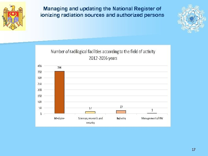 Managing and updating the National Register of ionizing radiation sources and authorized persons 17