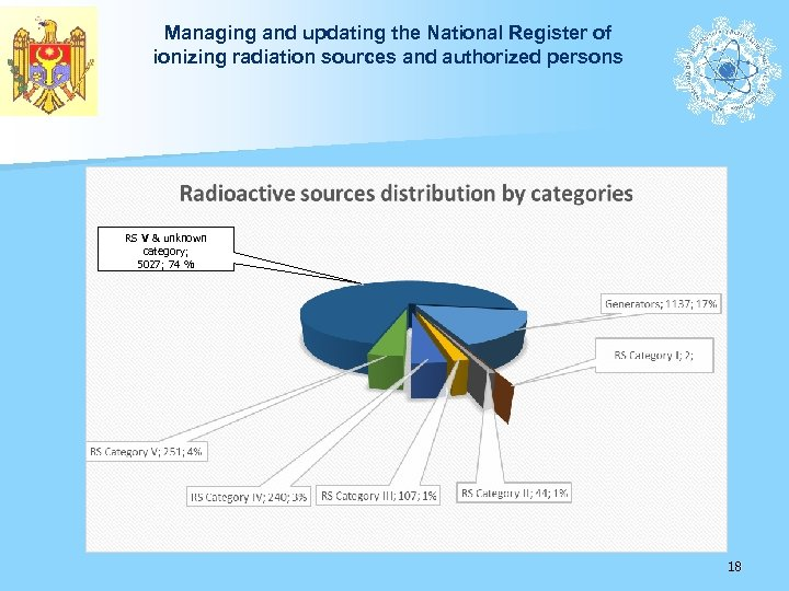 Managing and updating the National Register of ionizing radiation sources and authorized persons RS