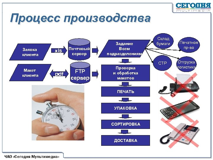 Процесс производства Заявка клиента xls Почтовый сервер Задание Всем подразделениям Склад бумаги CTP Макет