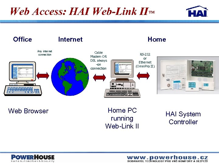 Web Access: HAI Web-Link II™ Office Internet Any internet connection Web Browser Home Cable