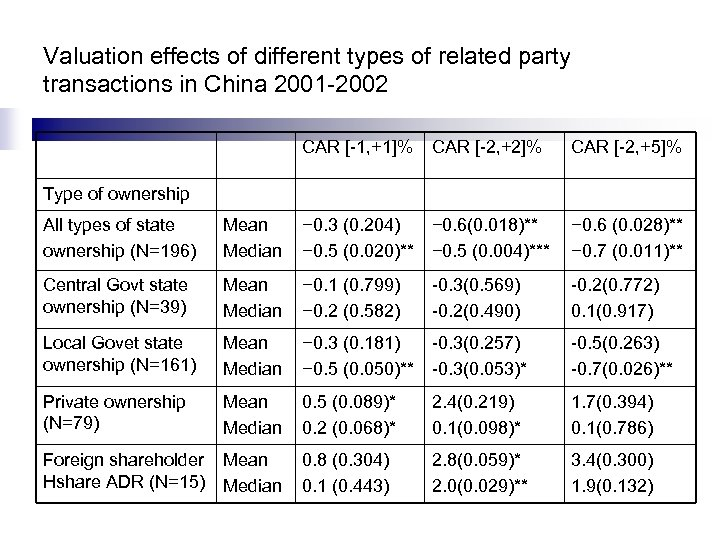 Valuation effects of different types of related party transactions in China 2001 -2002 CAR
