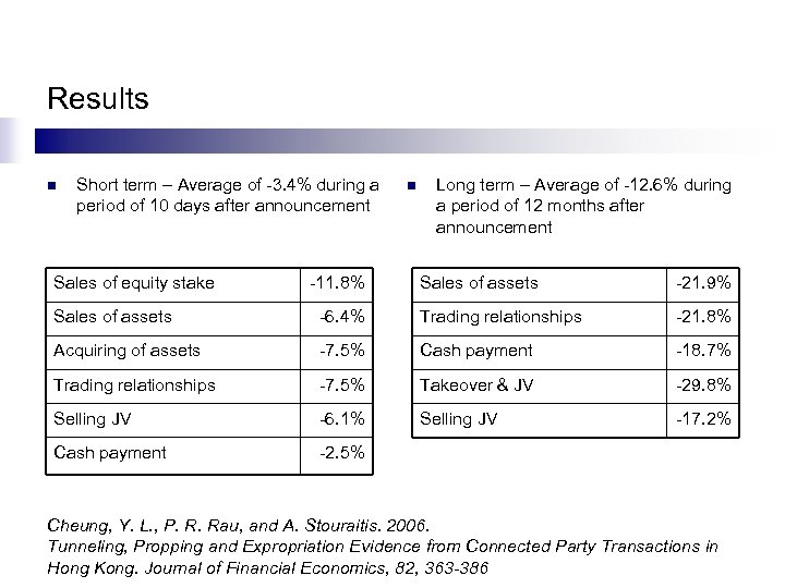 Results n Short term – Average of -3. 4% during a period of 10