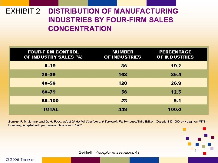 EXHIBIT 2 DISTRIBUTION OF MANUFACTURING INDUSTRIES BY FOUR-FIRM SALES CONCENTRATION Source: F. M. Scherer