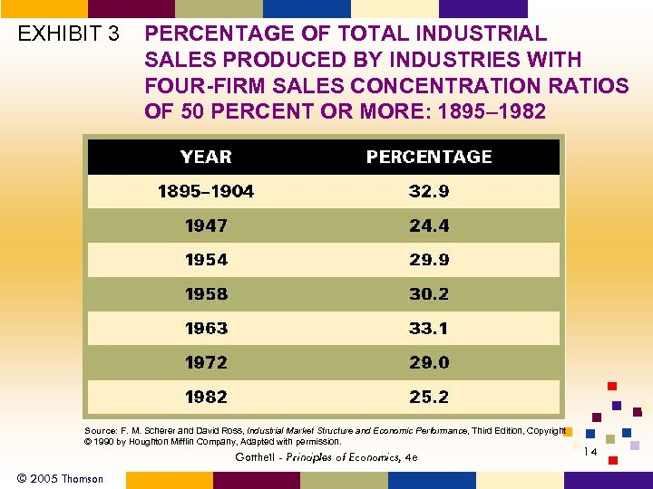 EXHIBIT 3 PERCENTAGE OF TOTAL INDUSTRIAL SALES PRODUCED BY INDUSTRIES WITH FOUR-FIRM SALES CONCENTRATION