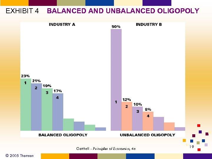 EXHIBIT 4 BALANCED AND UNBALANCED OLIGOPOLY Gottheil - Principles of Economics, 4 e ©