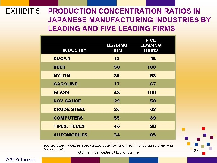EXHIBIT 5 PRODUCTION CONCENTRATION RATIOS IN JAPANESE MANUFACTURING INDUSTRIES BY LEADING AND FIVE LEADING