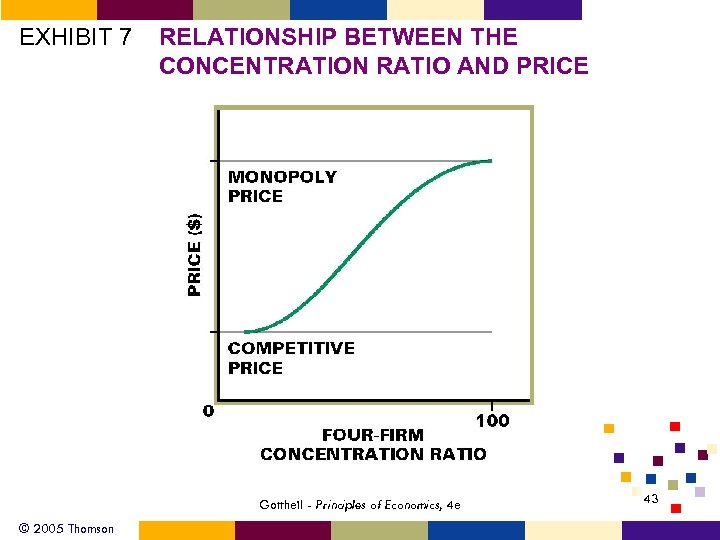 EXHIBIT 7 RELATIONSHIP BETWEEN THE CONCENTRATION RATIO AND PRICE Gottheil - Principles of Economics,