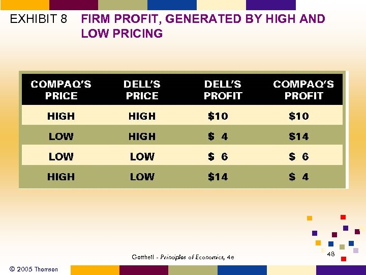 EXHIBIT 8 FIRM PROFIT, GENERATED BY HIGH AND LOW PRICING Gottheil - Principles of