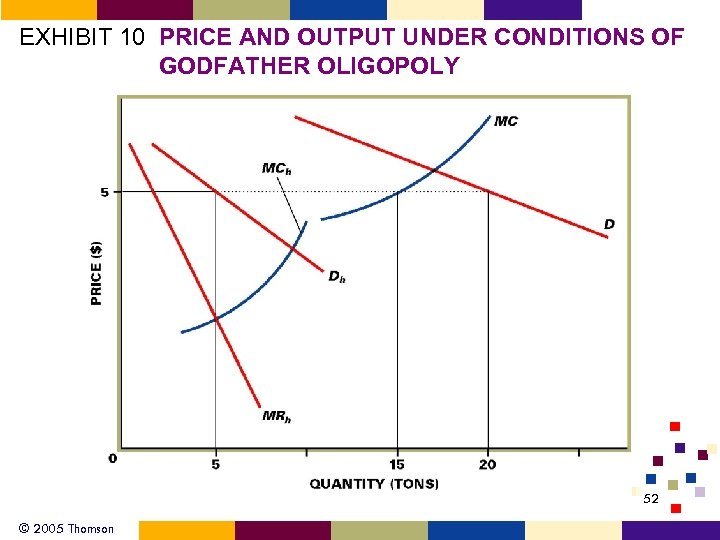 EXHIBIT 10 PRICE AND OUTPUT UNDER CONDITIONS OF GODFATHER OLIGOPOLY 52 © 2005 Thomson