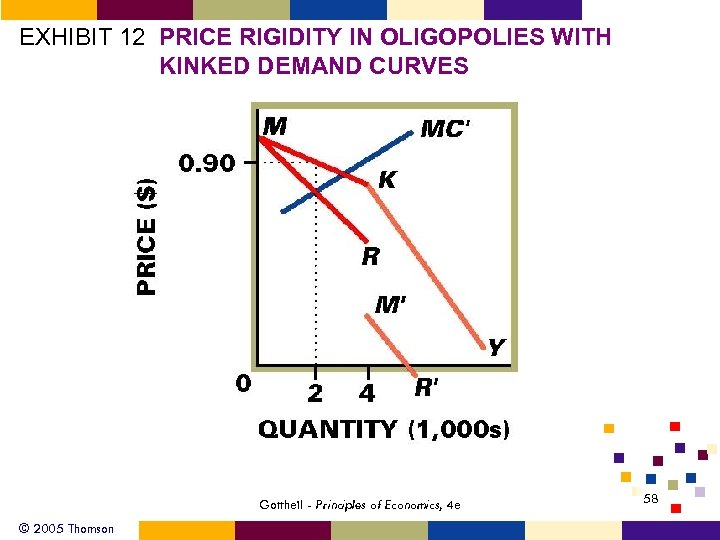 EXHIBIT 12 PRICE RIGIDITY IN OLIGOPOLIES WITH KINKED DEMAND CURVES Gottheil - Principles of