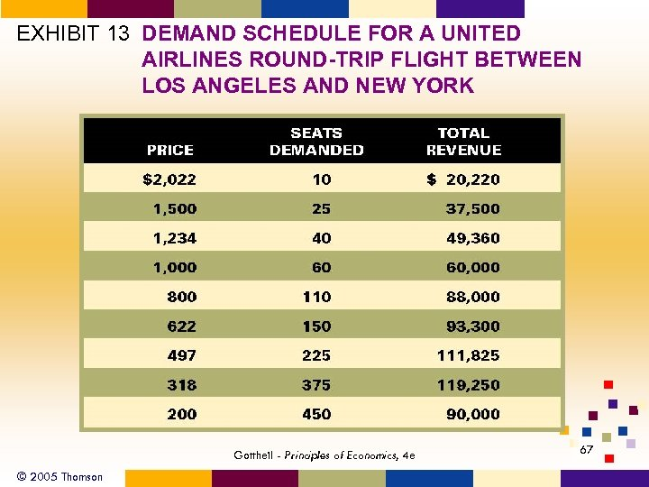 EXHIBIT 13 DEMAND SCHEDULE FOR A UNITED AIRLINES ROUND-TRIP FLIGHT BETWEEN LOS ANGELES AND