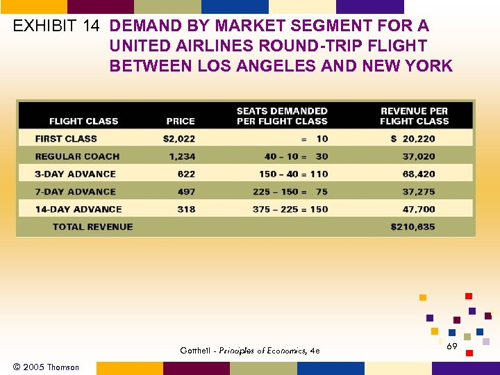 EXHIBIT 14 DEMAND BY MARKET SEGMENT FOR A UNITED AIRLINES ROUND-TRIP FLIGHT BETWEEN LOS