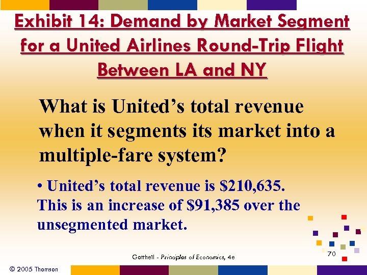Exhibit 14: Demand by Market Segment for a United Airlines Round-Trip Flight Between LA