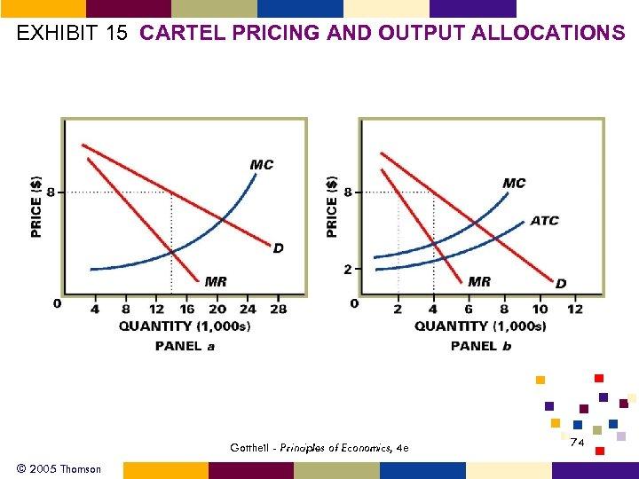 EXHIBIT 15 CARTEL PRICING AND OUTPUT ALLOCATIONS Gottheil - Principles of Economics, 4 e