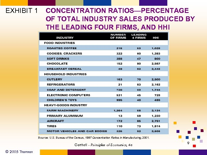 EXHIBIT 1 CONCENTRATION RATIOS—PERCENTAGE OF TOTAL INDUSTRY SALES PRODUCED BY THE LEADING FOUR FIRMS,