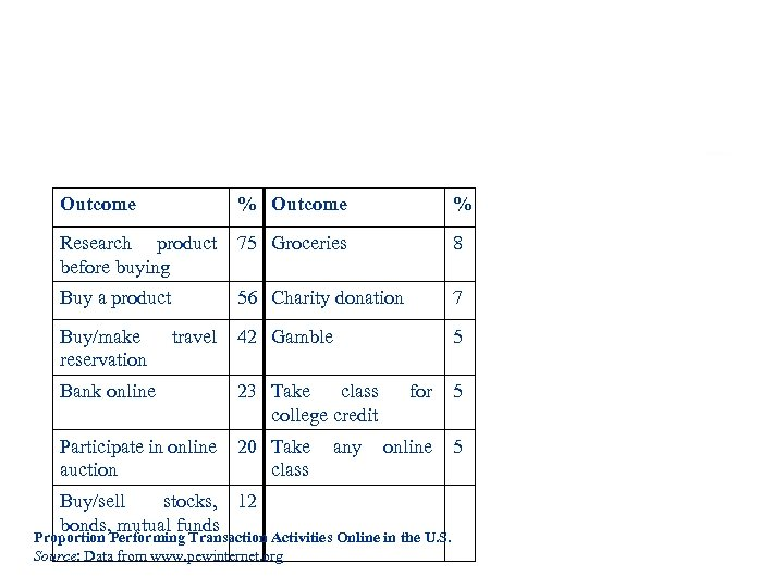 Outcome % Research product before buying 75 Groceries 8 Buy a product 56 Charity