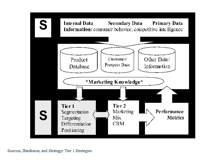 Sources, Databases, and Strategy: Tier 1 Strategies